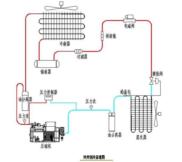 冷库压缩机的工作原理_冷库压缩机工作原理图